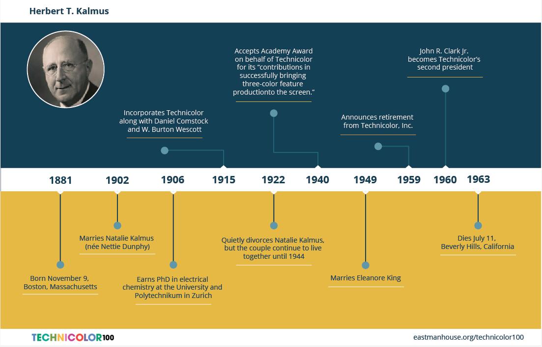 Herbert T. Kalmus infographic